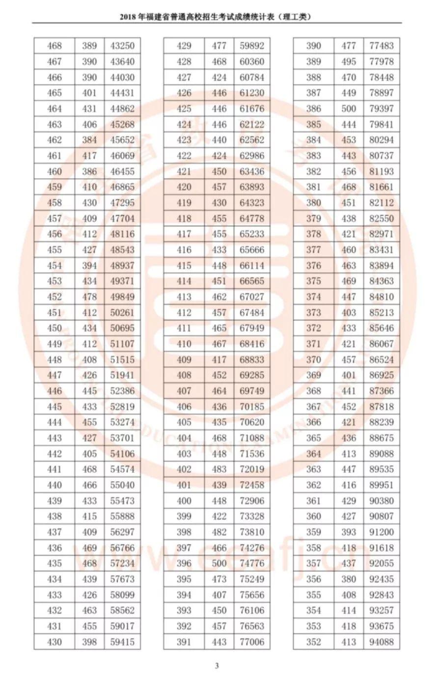 福建公布高考成绩统计表!今年全省理工700分以上7人,文史680分以上4人