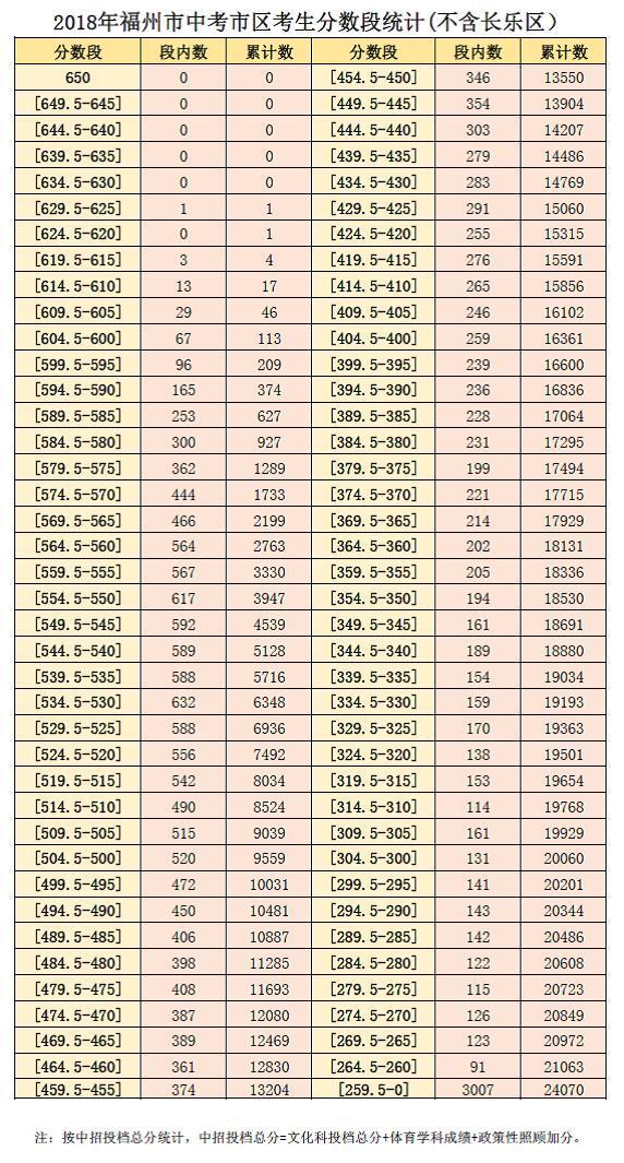 福州市区(不含长乐)中考排位表出炉 625分以上一人