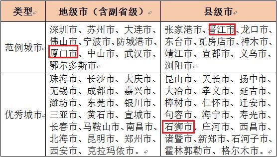 """全国""""小康城市100强"""",福州上榜了!还有这些地方……"""