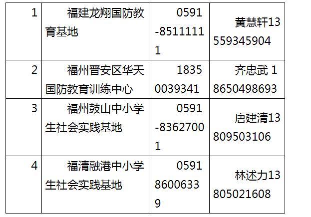 完整版福州各级研学实践教育基地营地名录发布