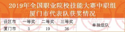 厉害!福州地区30多所学校荣获国家级大奖