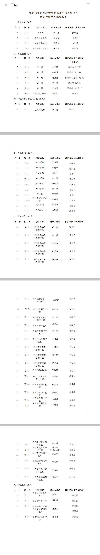 51人入选福州市第四批非遗项目代表性传承人推荐名单