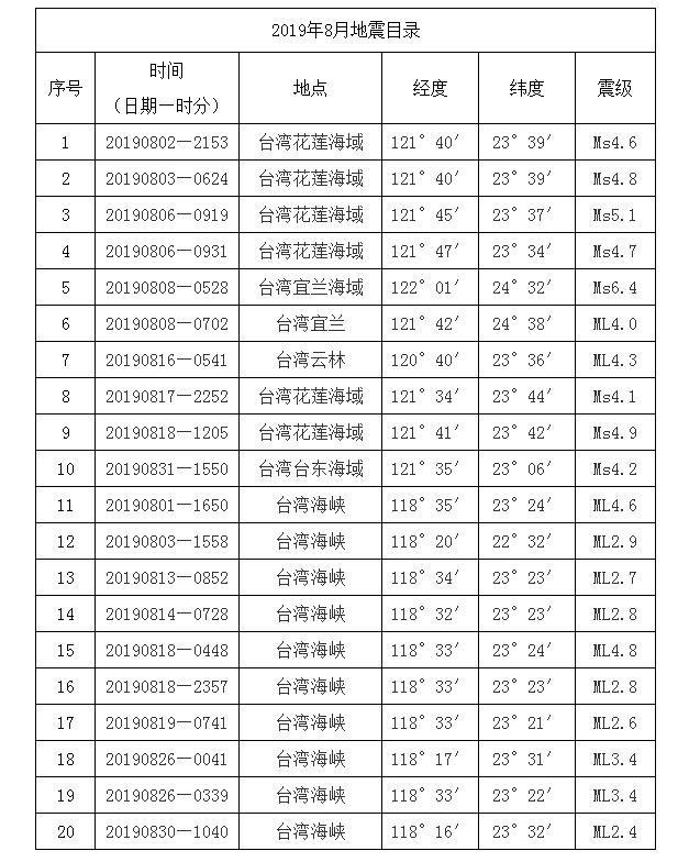 8月闽台地震统计公布 地震活动频度强度高于去年同期