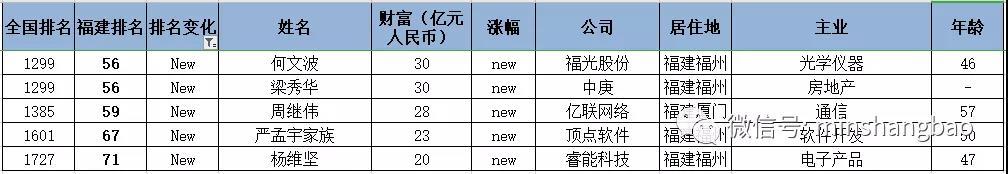 胡润百富榜出炉!张一鸣成最年轻闽商首富!