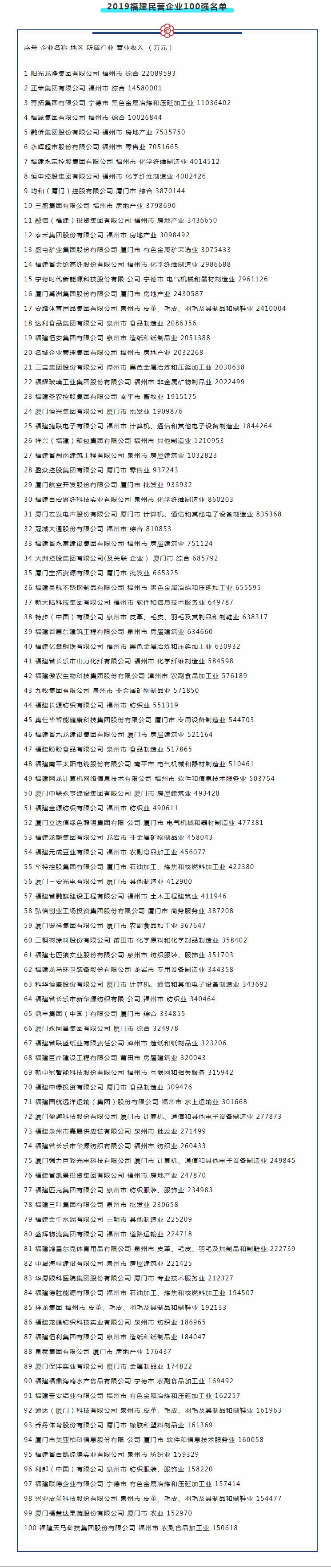 福清9企业跻身全省100强,有你认识的吗?
