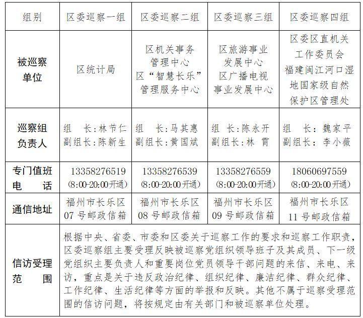 长乐区委巡察组进驻区统计局等7个单位巡察