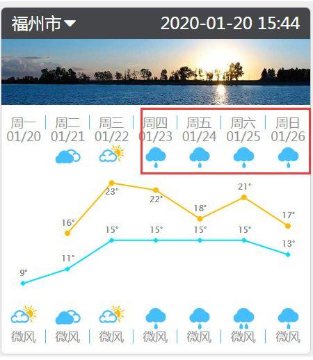 最新!福州春节期间天气情况来了!