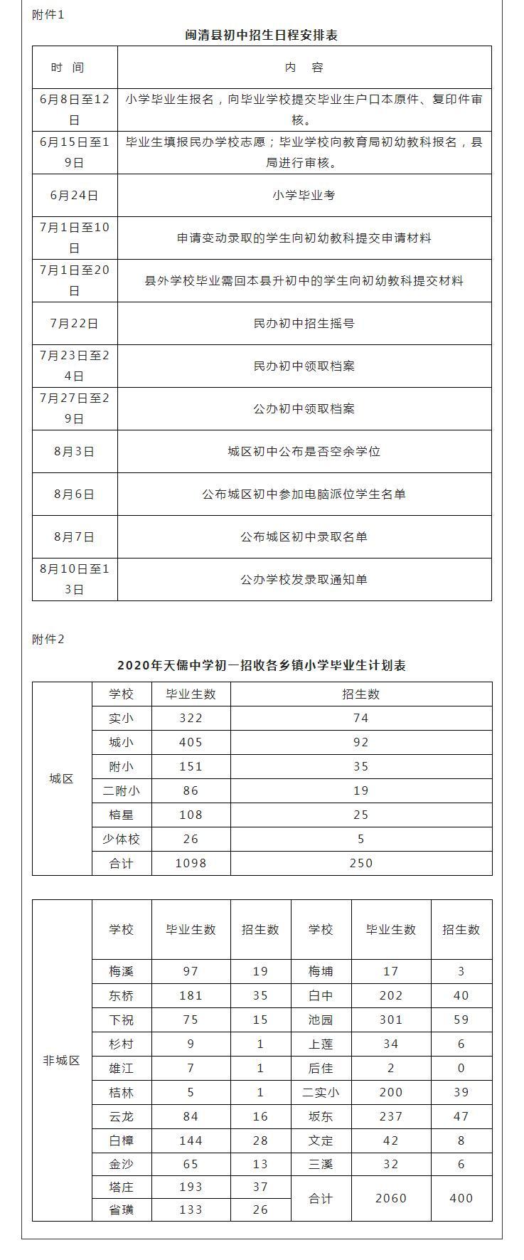 闽清县今年秋季幼儿园、小学、初中招生工作意见出炉