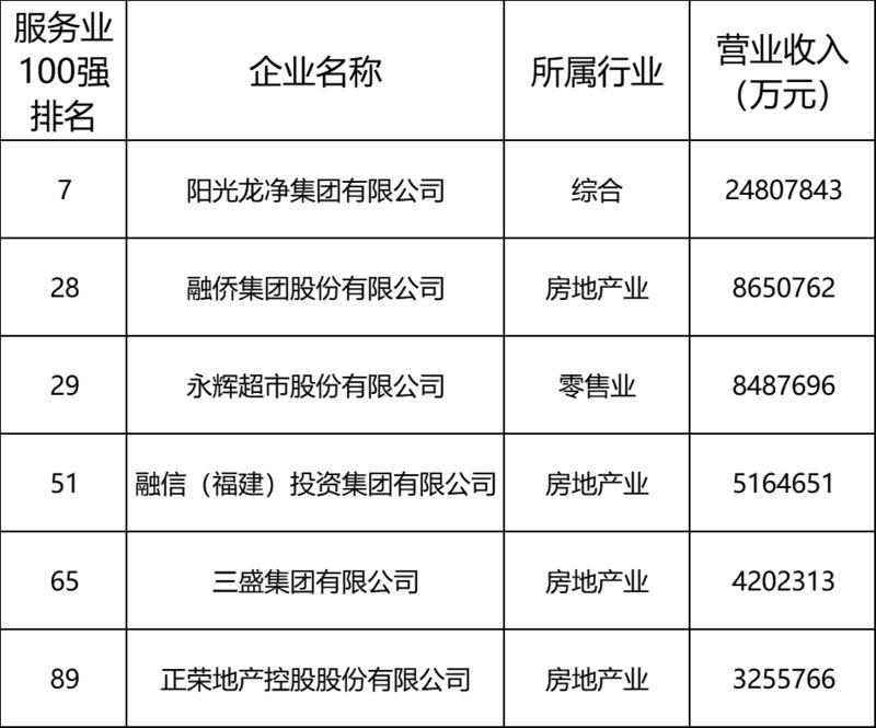 2020中国民营企业500强出炉!福建这些企业上榜!