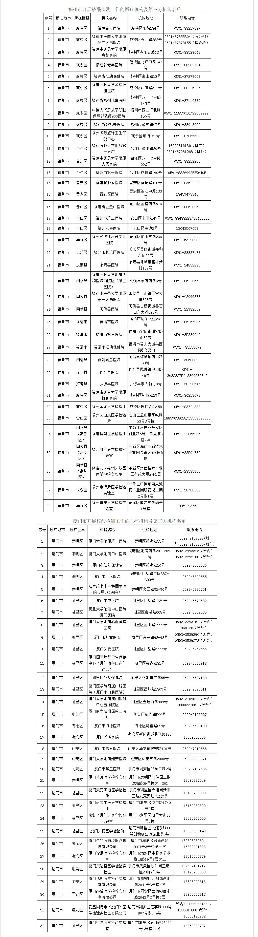 速看!福建201家核酸检测机构名单公布