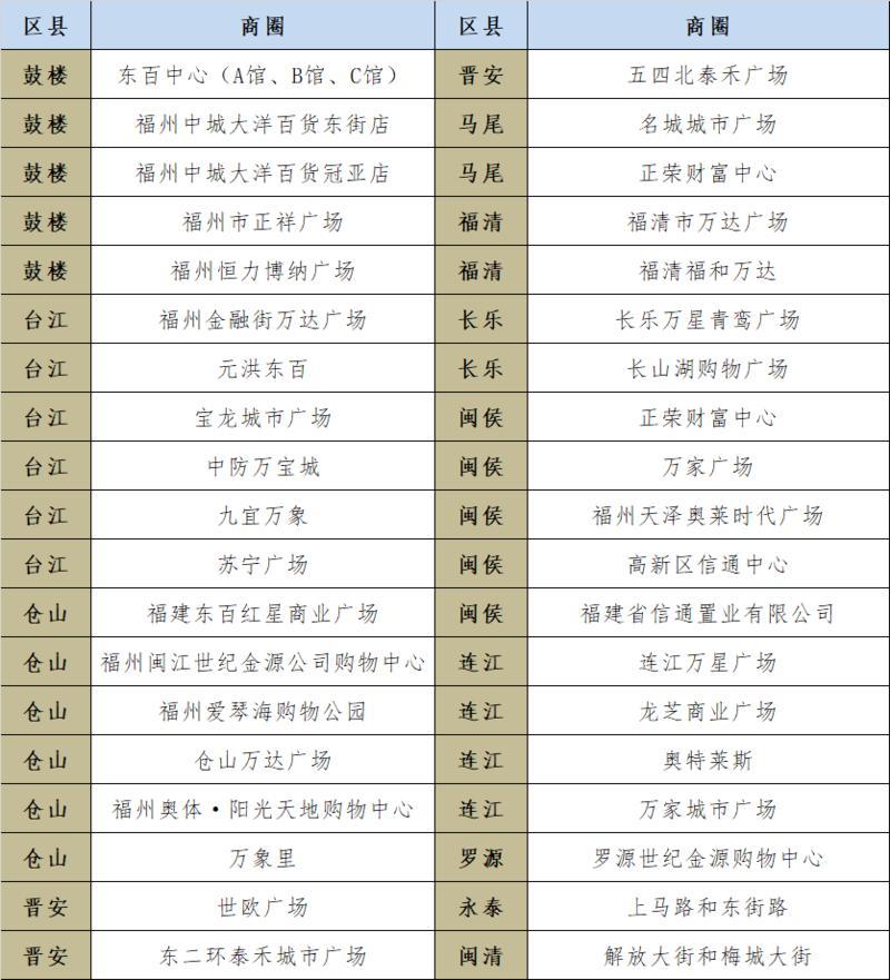"""福州投入1700万元开展""""妇女节""""促消费活动"""