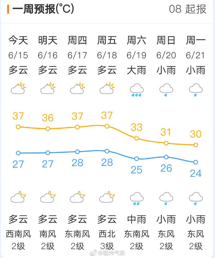 局部超过38℃!福州发布高温橙色预警信号