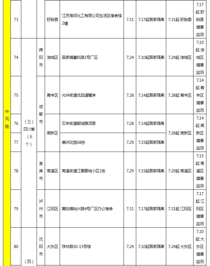这些地方入榕返榕人员注意!福州发布最新通告!